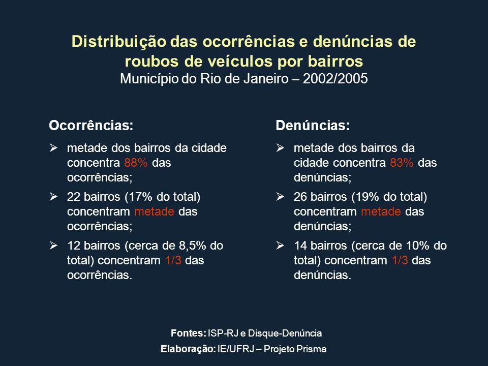 Ocorrências:Denúncias: metade dos bairros da cidade concentra 88% das ocorrências; metade dos bairros da cidade concentra 83% das denúncias; 22 bairro