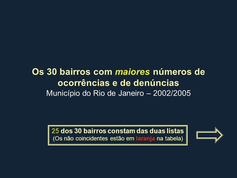 Os 30 bairros com maiores números de ocorrências e de denúncias Município do Rio de Janeiro – 2002/2005 25 dos 30 bairros constam das duas listas (Os