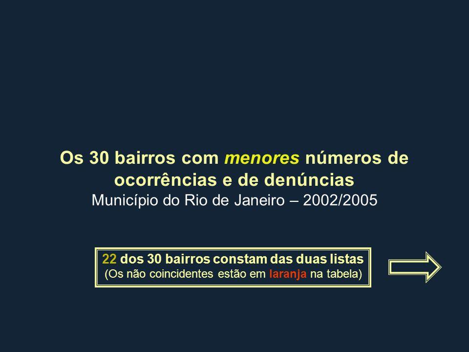 Os 30 bairros com menores números de ocorrências e de denúncias Município do Rio de Janeiro – 2002/2005 22 dos 30 bairros constam das duas listas (Os