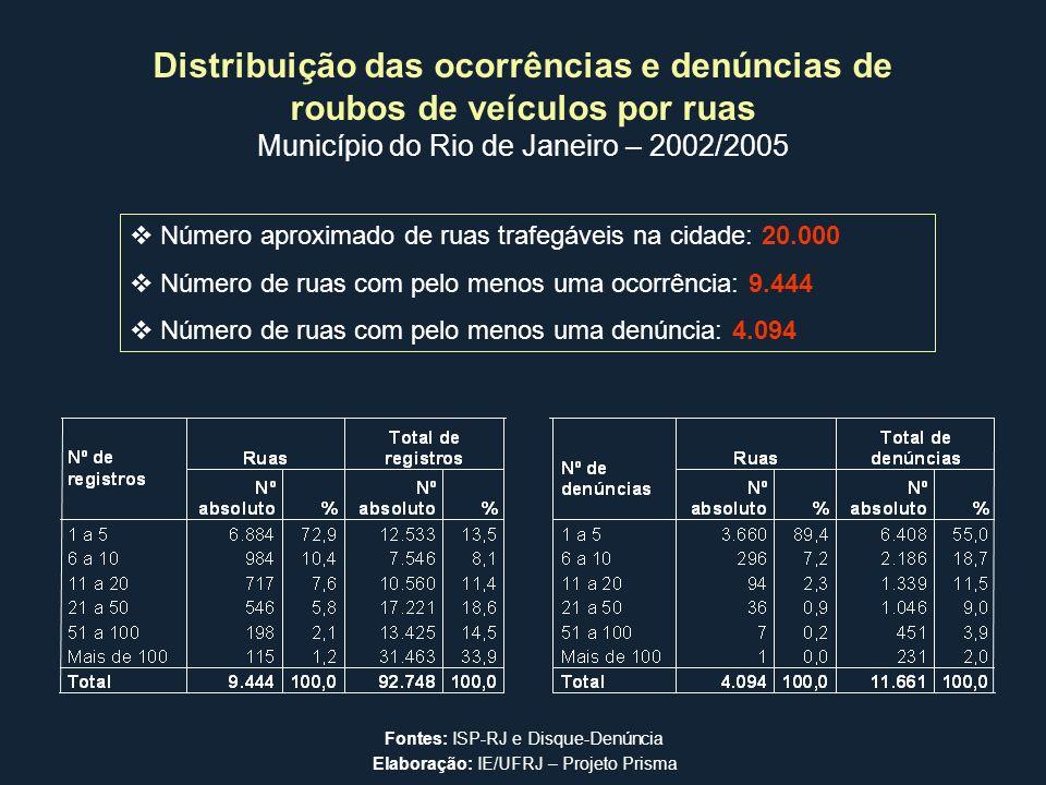Distribuição das ocorrências e denúncias de roubos de veículos por ruas Município do Rio de Janeiro – 2002/2005 Número aproximado de ruas trafegáveis