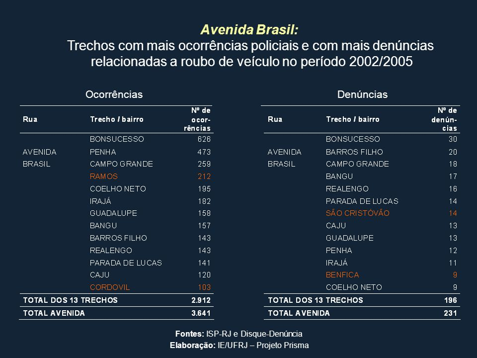 Avenida Brasil: Trechos com mais ocorrências policiais e com mais denúncias relacionadas a roubo de veículo no período 2002/2005 Fontes: ISP-RJ e Disq