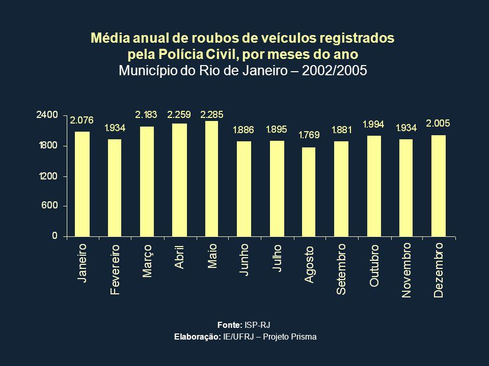 Média anual de roubos de veículos registrados pela Polícia Civil, por meses do ano Município do Rio de Janeiro – 2002/2005 Fonte: ISP-RJ Elaboração: I