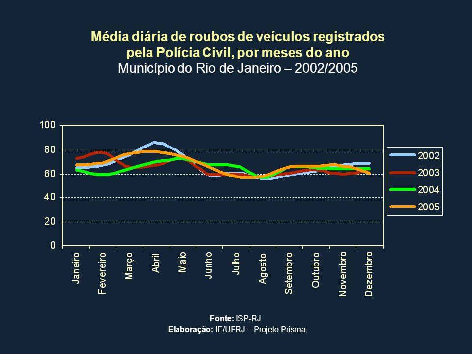 Média diária de roubos de veículos registrados pela Polícia Civil, por meses do ano Município do Rio de Janeiro – 2002/2005 Fonte: ISP-RJ Elaboração:
