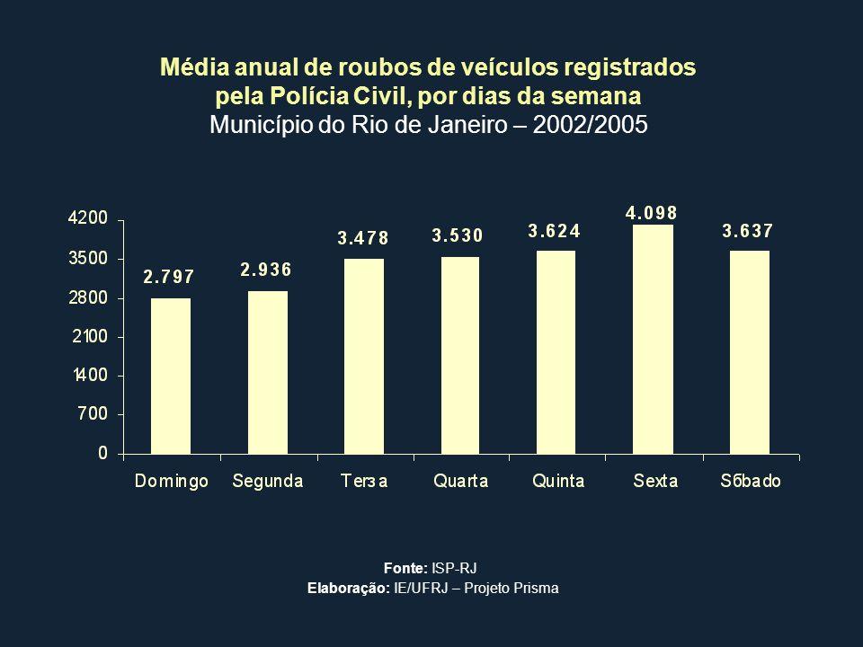 Média anual de roubos de veículos registrados pela Polícia Civil, por dias da semana Município do Rio de Janeiro – 2002/2005 Fonte: ISP-RJ Elaboração:
