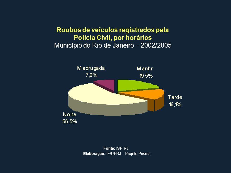 Roubos de veículos registrados pela Polícia Civil, por horários Município do Rio de Janeiro – 2002/2005 Fonte: ISP-RJ Elaboração: IE/UFRJ – Projeto Pr