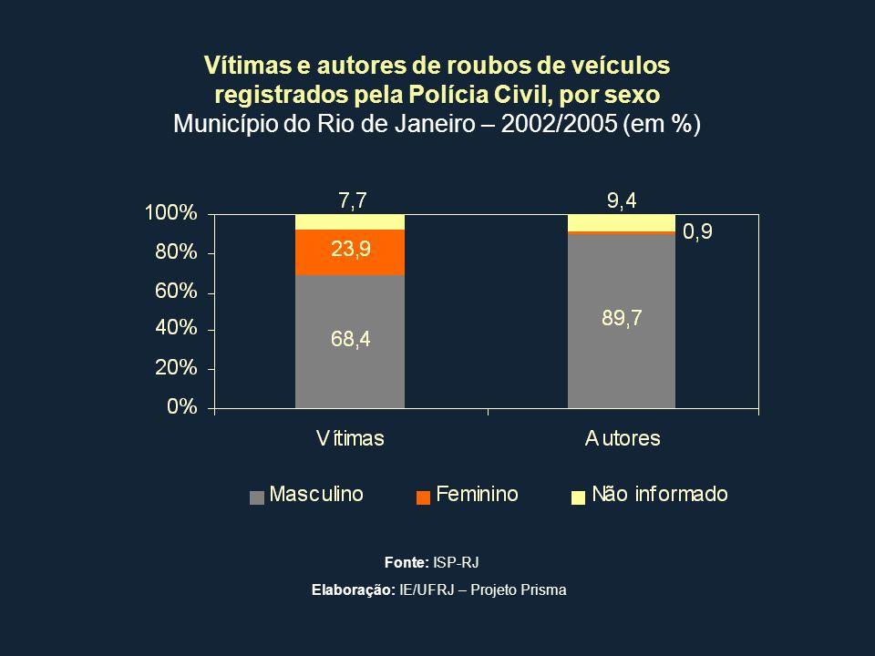 Vítimas e autores de roubos de veículos registrados pela Polícia Civil, por sexo Município do Rio de Janeiro – 2002/2005 (em %) Fonte: ISP-RJ Elaboraç