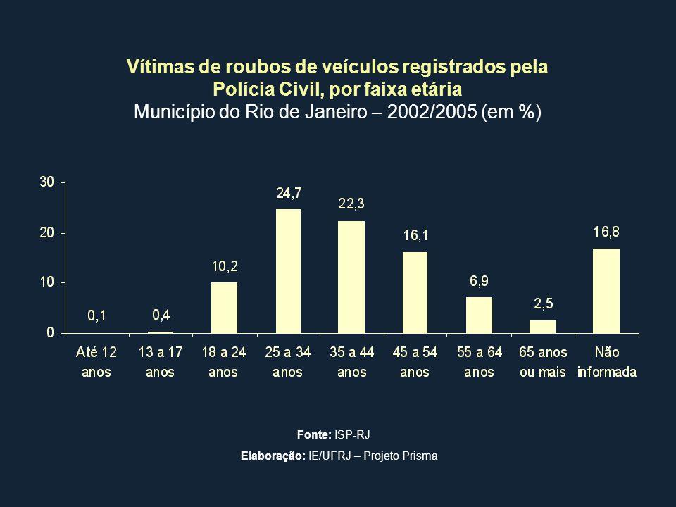 Vítimas de roubos de veículos registrados pela Polícia Civil, por faixa etária Município do Rio de Janeiro – 2002/2005 (em %) Fonte: ISP-RJ Elaboração