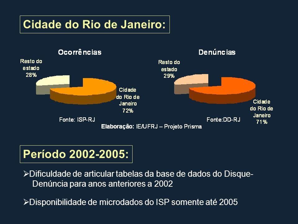 Período 2002-2005: Dificuldade de articular tabelas da base de dados do Disque- Denúncia para anos anteriores a 2002 Disponibilidade de microdados do