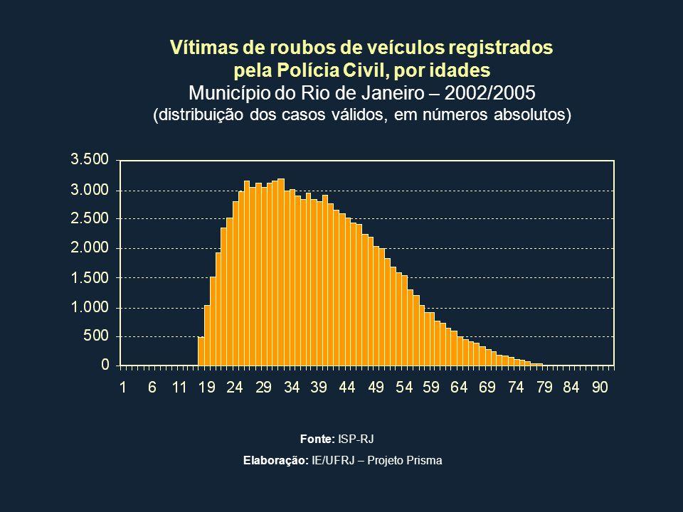 Vítimas de roubos de veículos registrados pela Polícia Civil, por idades Município do Rio de Janeiro – 2002/2005 (distribuição dos casos válidos, em n