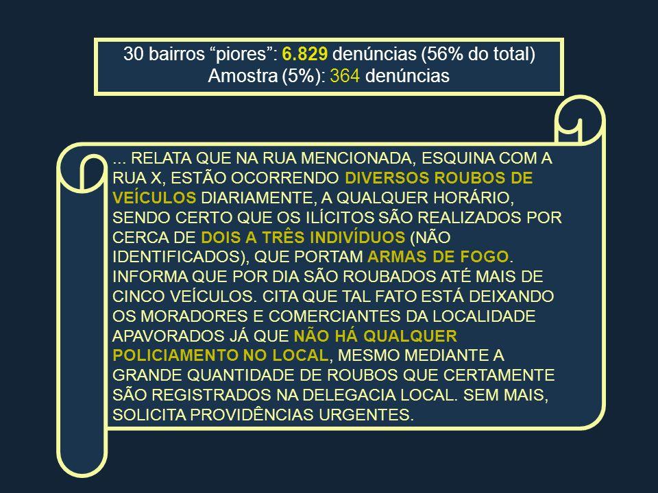 30 bairros piores: 6.829 denúncias (56% do total) Amostra (5%): 364 denúncias... RELATA QUE NA RUA MENCIONADA, ESQUINA COM A RUA X, ESTÃO OCORRENDO DI