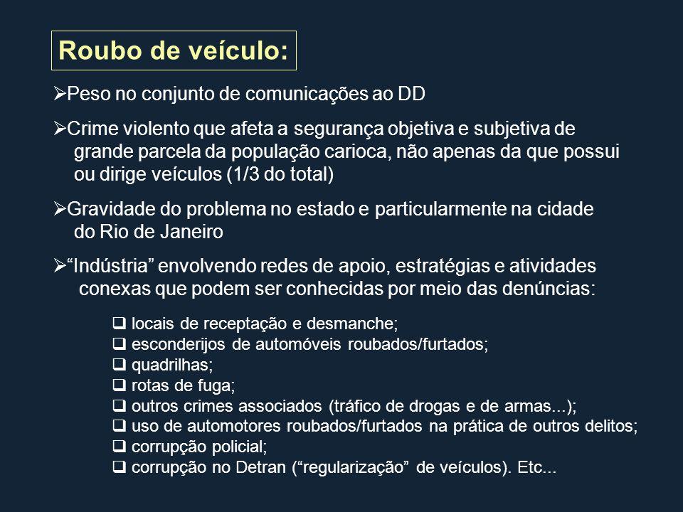 Média anual de roubos de veículos e relação roubos/furtos por grandes áreas da cidade Município do Rio de Janeiro – 2000/2005 Média anual de roubosRelação roubos/furtos Elaboração: CESeC/Ucam (Boletim Segurança e Cidadania, nº 11, 2006) Fonte: ISP-RJ