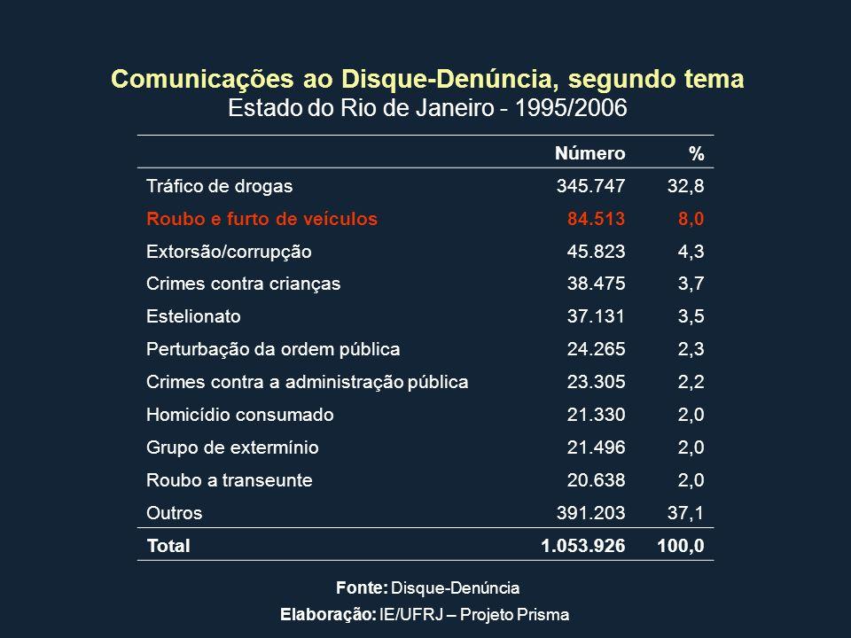 Número% Tráfico de drogas345.74732,8 Roubo e furto de veículos84.5138,0 Extorsão/corrupção45.8234,3 Crimes contra crianças38.4753,7 Estelionato37.1313