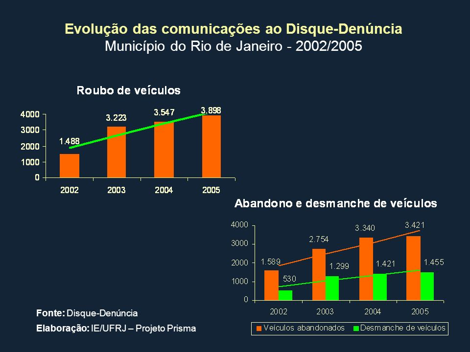 Evolução das comunicações ao Disque-Denúncia Município do Rio de Janeiro - 2002/2005 Fonte: Disque-Denúncia Elaboração: IE/UFRJ – Projeto Prisma