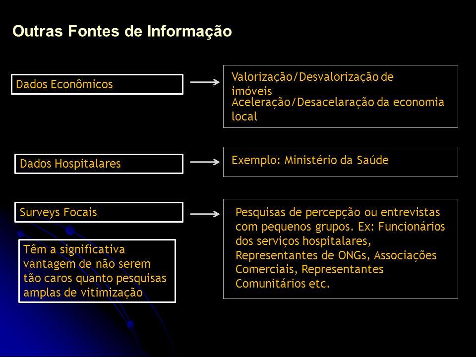 Principais Fontes de Informação para Análise Criminal Pesquisas de Vitimização Dados Administrativos produzidos pelas próprias organizações policiais