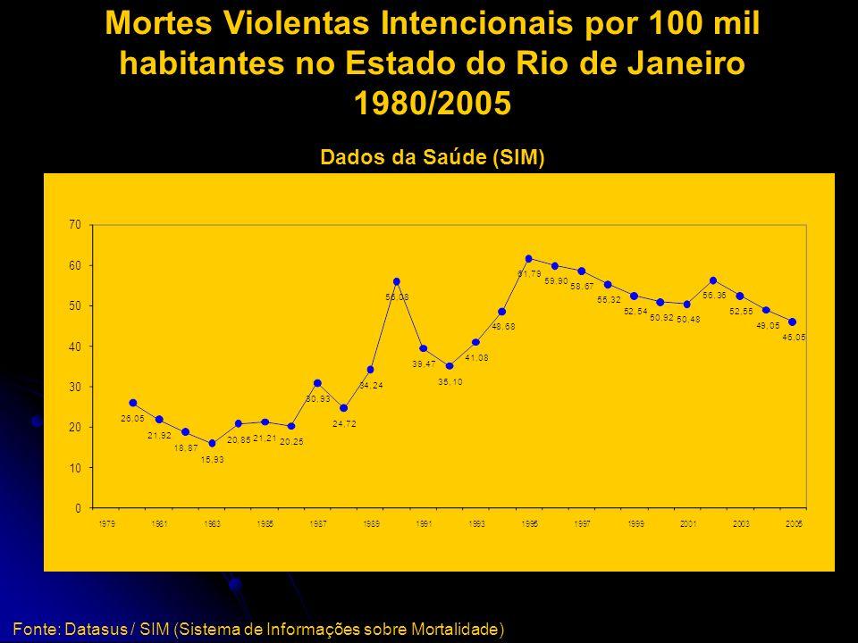 Homicídios Dolosos por 100 mil habitantes no Estado do Rio de Janeiro 1977/2006 Dados da Polícia Fonte: NECVU / IFCS / UFRJ e Instituto de Segurança P