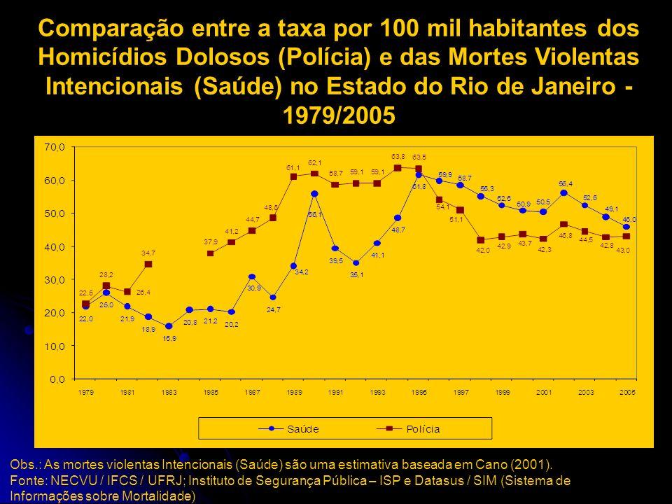 Mortes Violentas Intencionais por 100 mil habitantes no Estado do Rio de Janeiro 1980/2005 Dados da Saúde (SIM) Fonte: Datasus / SIM (Sistema de Infor