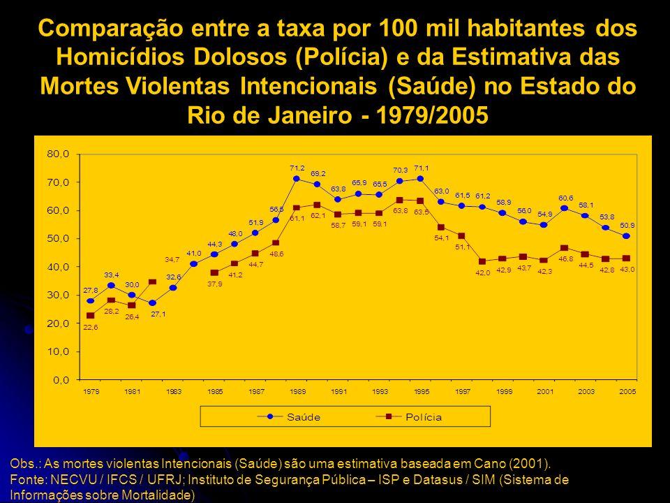 Categorias do Sistema de Informação sobre Mortalidade utilizadas na estimativa de Homicídios Tipo de MorteCódigo do CID-10Proporção AgressõesX85 a Y09