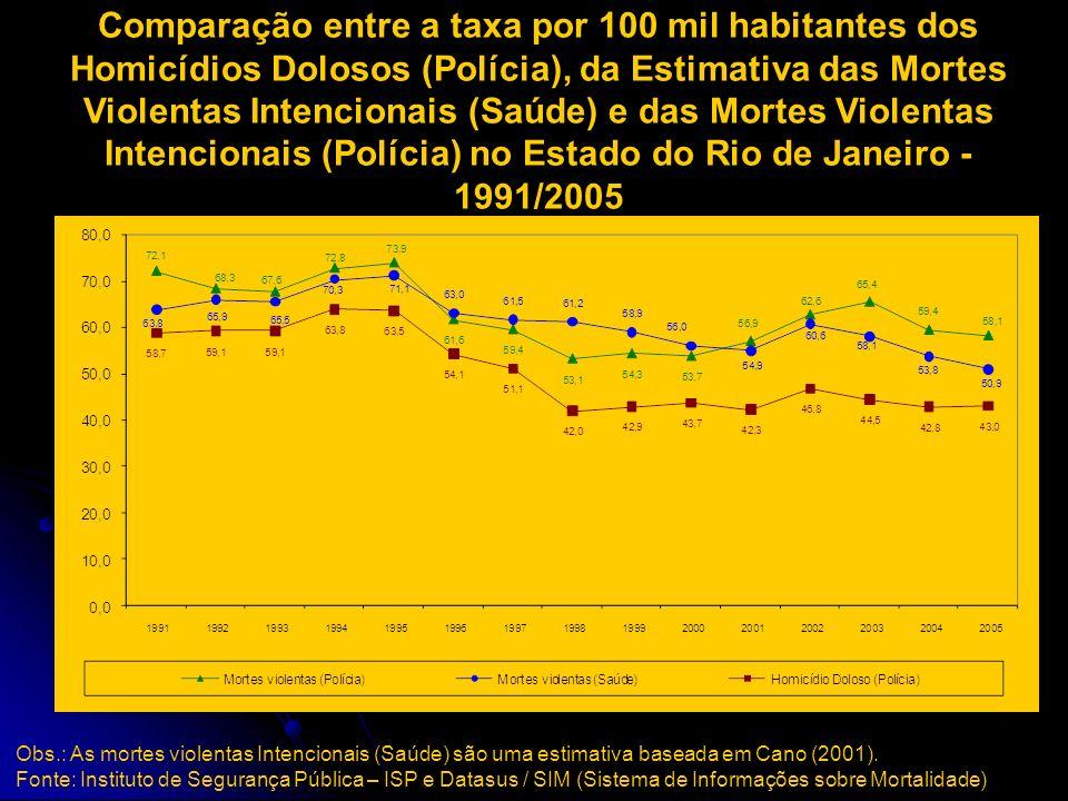 Comparação entre a taxa por 100 mil habitantes dos Homicídios Dolosos (Polícia) e da Estimativa das Mortes Violentas Intencionais (Saúde) no Estado do