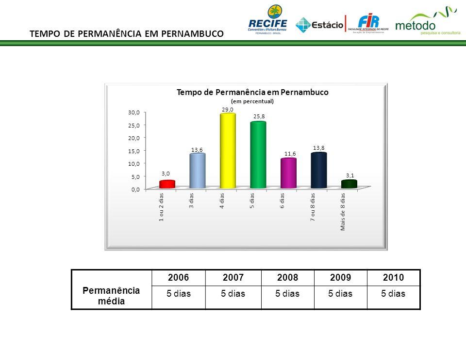 Permanência média 20062007200820092010 5 dias TEMPO DE PERMANÊNCIA EM PERNAMBUCO
