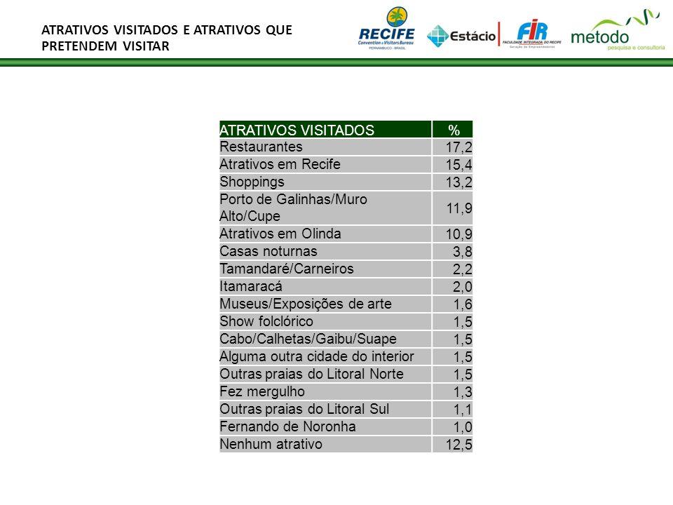 ATRATIVOS VISITADOS E ATRATIVOS QUE PRETENDEM VISITAR ATRATIVOS VISITADOS % Restaurantes17,2 Atrativos em Recife15,4 Shoppings13,2 Porto de Galinhas/M