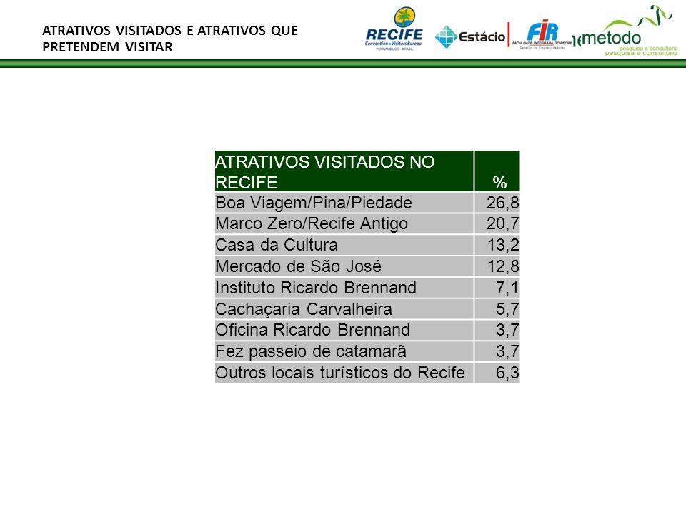 ATRATIVOS VISITADOS E ATRATIVOS QUE PRETENDEM VISITAR ATRATIVOS VISITADOS NO RECIFE % Boa Viagem/Pina/Piedade26,8 Marco Zero/Recife Antigo20,7 Casa da