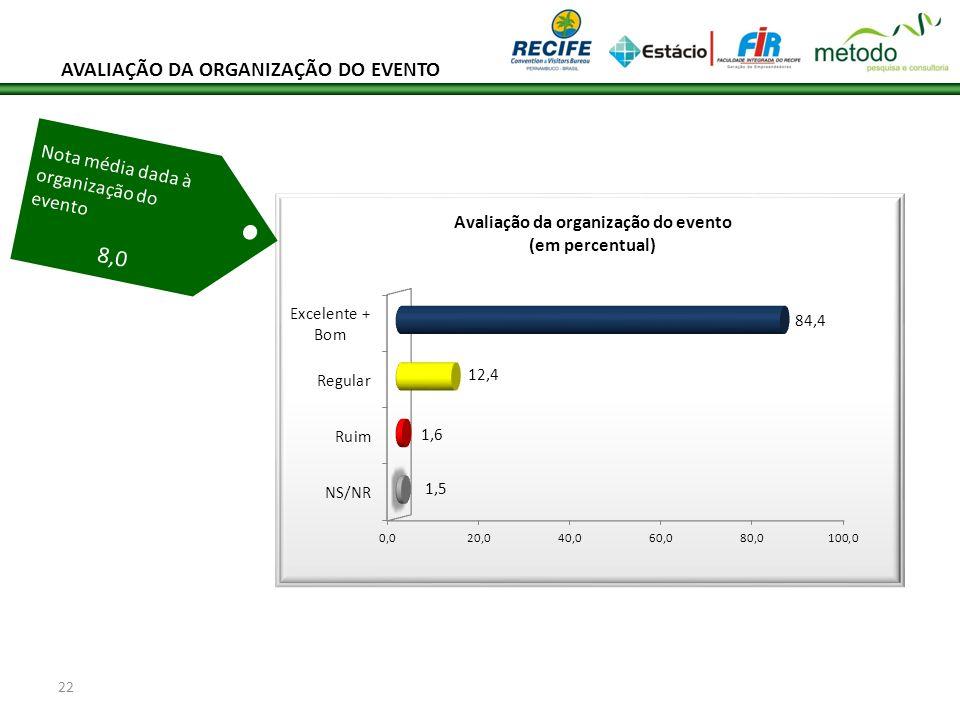 22 Nota média dada à organização do evento 8,0 AVALIAÇÃO DA ORGANIZAÇÃO DO EVENTO