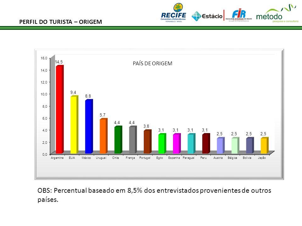 PAÍS DE ORIGEM OBS: Percentual baseado em 8,5% dos entrevistados provenientes de outros países. PERFIL DO TURISTA – ORIGEM