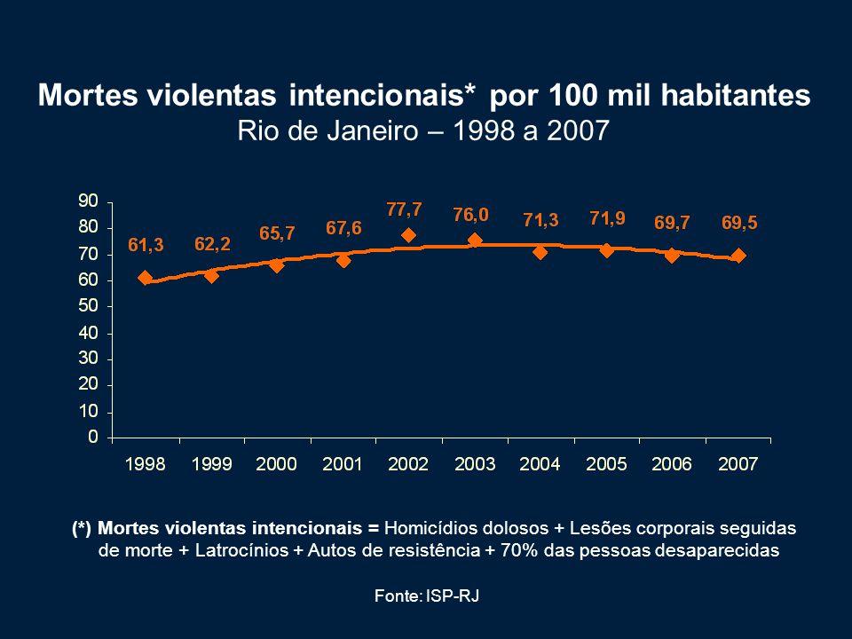 Mortes violentas intencionais* por 100 mil habitantes Rio de Janeiro – 1998 a 2007 (*) Mortes violentas intencionais = Homicídios dolosos + Lesões cor
