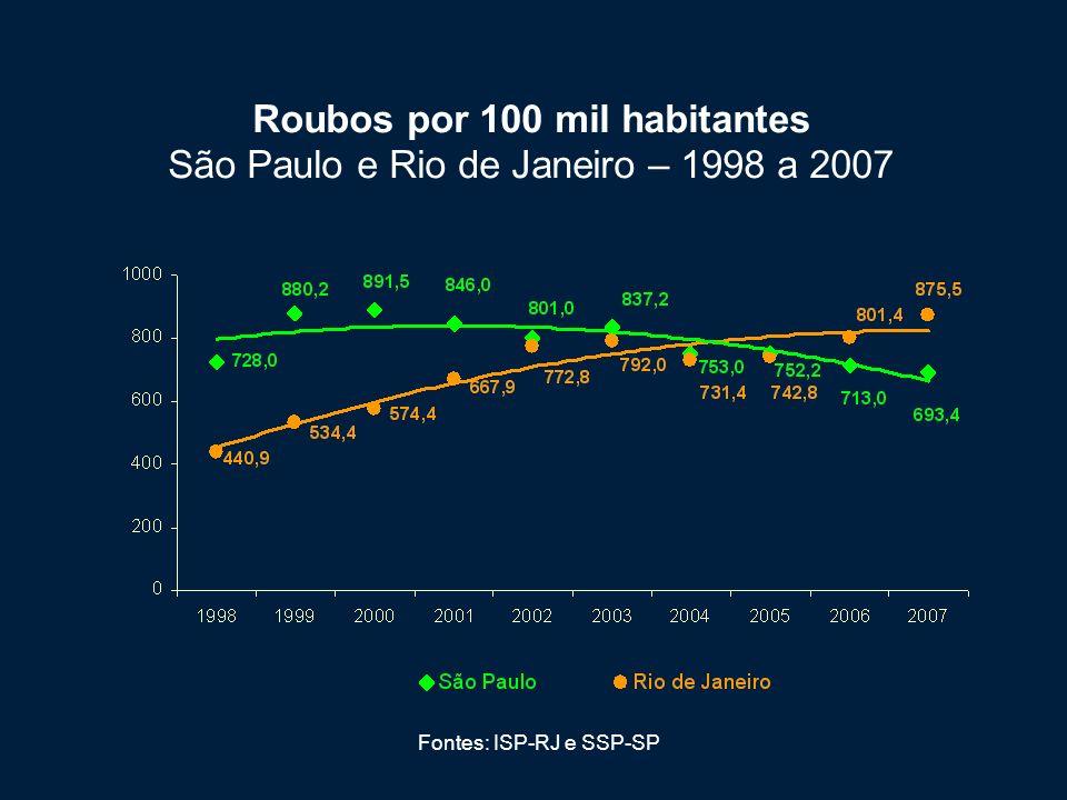 Fontes: ISP-RJ e SSP-SP Roubos por 100 mil habitantes São Paulo e Rio de Janeiro – 1998 a 2007