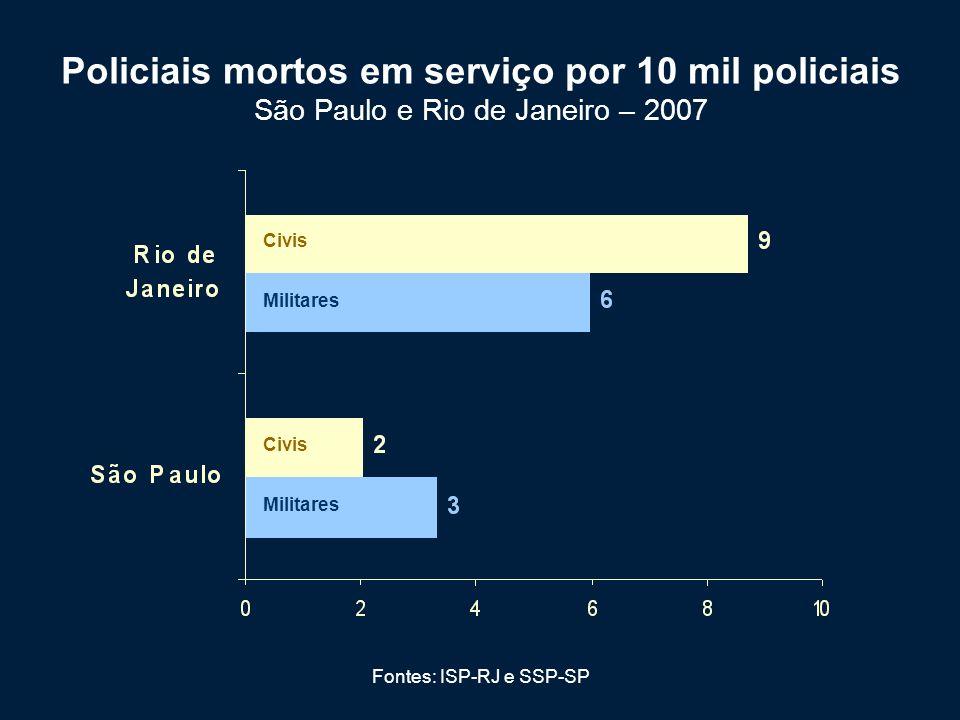 Fontes: ISP-RJ e SSP-SP Policiais mortos em serviço por 10 mil policiais São Paulo e Rio de Janeiro – 2007 Militares Civis