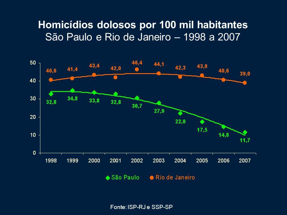 Homicídios dolosos por 100 mil habitantes São Paulo e Rio de Janeiro – 1998 a 2007 Fonte: ISP-RJ e SSP-SP