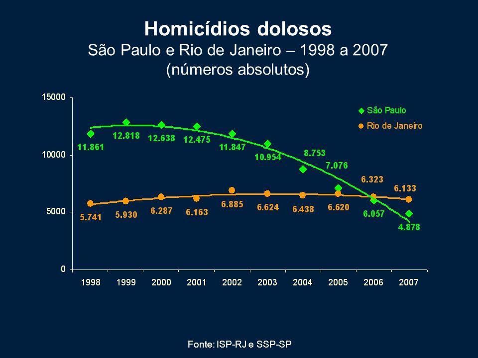Homicídios dolosos São Paulo e Rio de Janeiro – 1998 a 2007 (números absolutos) Fonte: ISP-RJ e SSP-SP
