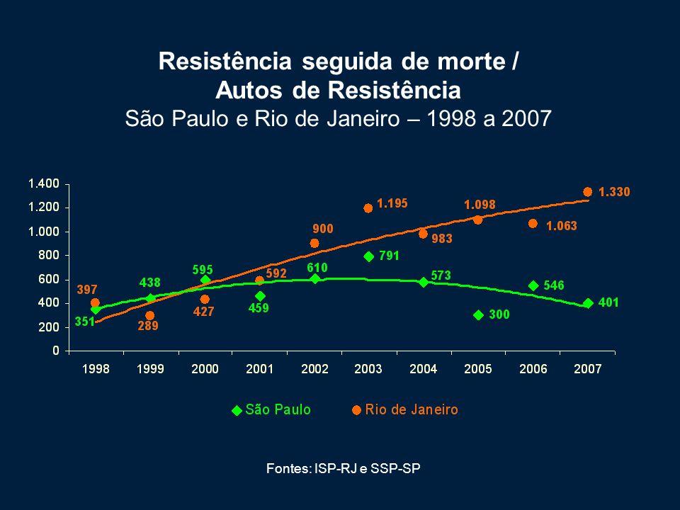 Resistência seguida de morte / Autos de Resistência São Paulo e Rio de Janeiro – 1998 a 2007 Fontes: ISP-RJ e SSP-SP