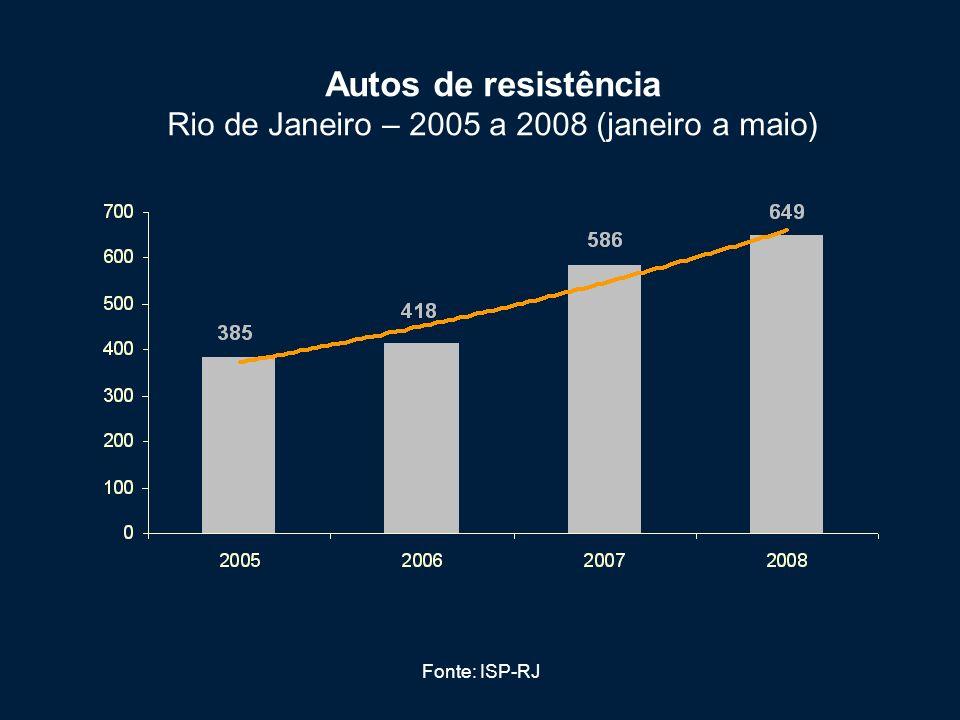 Fontes: ISP-RJ e SSP-SP Número de pessoas presas para cada pessoa morta pela Polícia São Paulo e Rio de Janeiro – 2000 a 2007 (total)