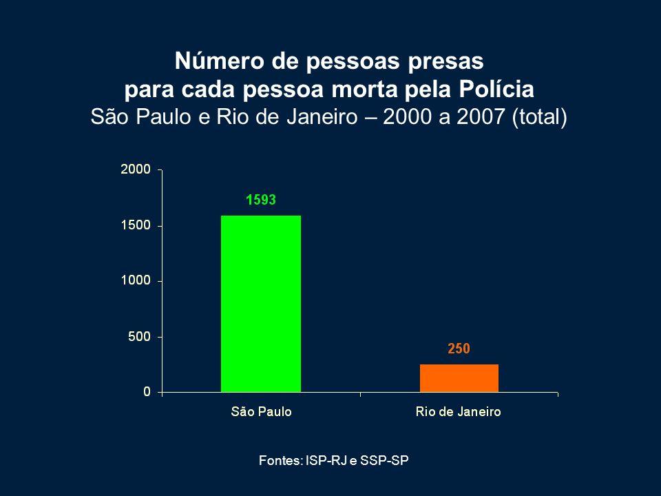 Fontes: ISP-RJ e SSP-SP Número de pessoas presas para cada pessoa morta pela Polícia São Paulo e Rio de Janeiro – 2000 a 2007 (ano a ano)