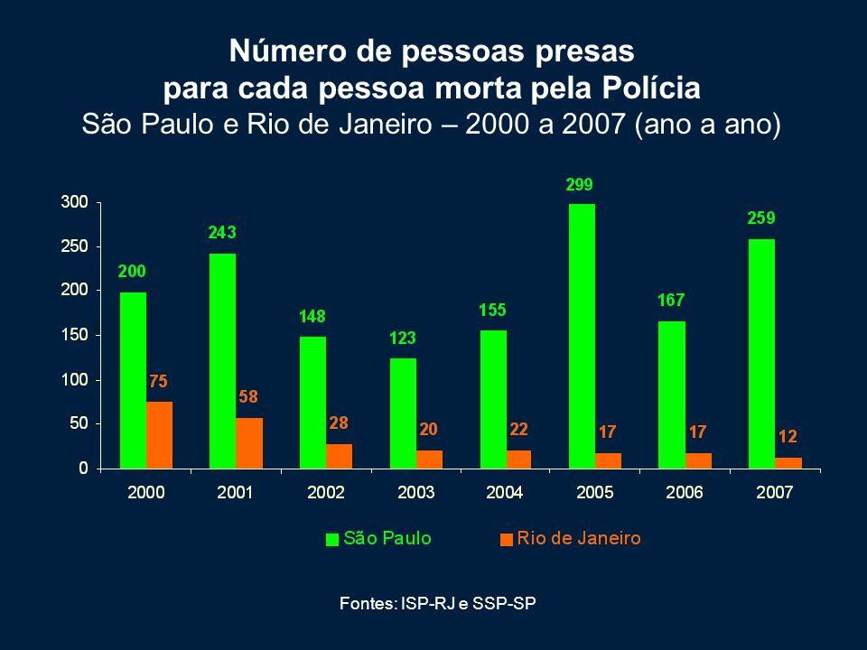 Fonte: ISP-RJ Homicídios dolosos e Autos de resistência Rio de Janeiro – 2006 e 2008 (janeiro a maio)