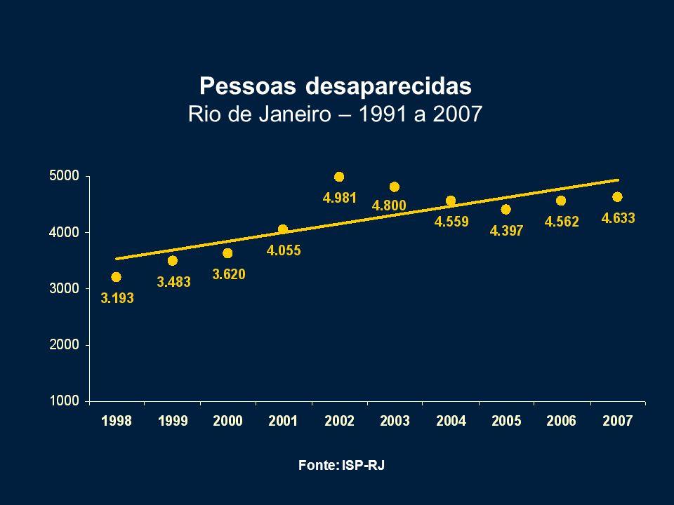 Mortes violentas intencionais* por 100 mil habitantes Rio de Janeiro – 1998 a 2007 (*) Mortes violentas intencionais = Homicídios dolosos + Lesões corporais seguidas de morte + Latrocínios + Autos de resistência + 70% das pessoas desaparecidas