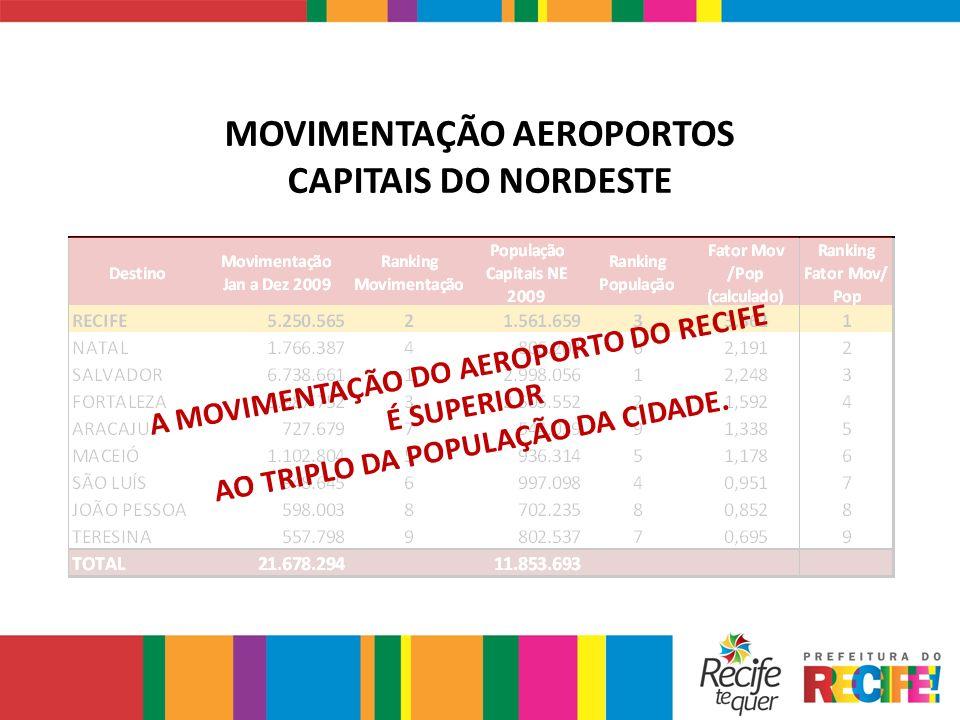 MOVIMENTAÇÃO AEROPORTOS CAPITAIS DO NORDESTE A MOVIMENTAÇÃO DO AEROPORTO DO RECIFE É SUPERIOR AO TRIPLO DA POPULAÇÃO DA CIDADE.