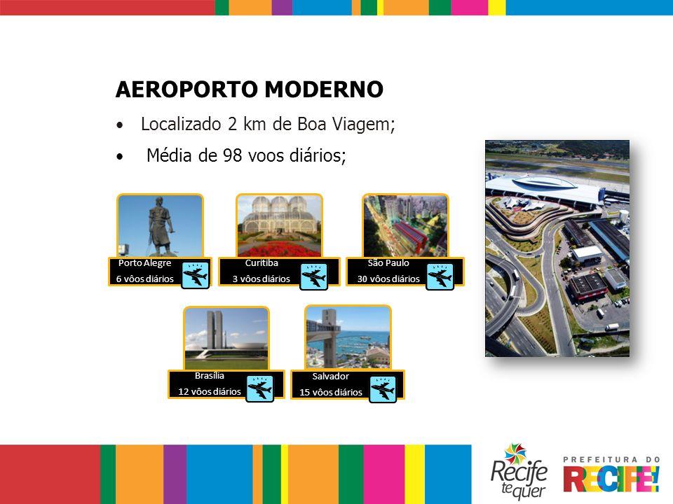 AEROPORTO MODERNO Localizado 2 km de Boa Viagem; Média de 98 voos diários; Porto Alegre 6 vôos diários Curitiba 3 vôos diários São Paulo 30 vôos diári