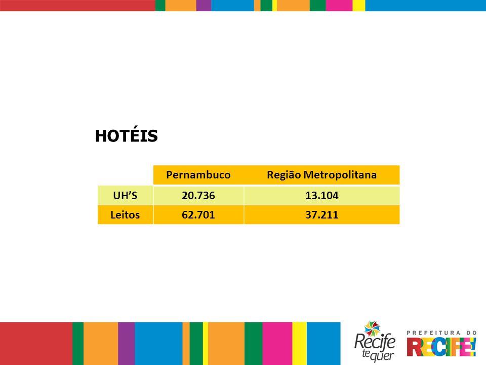 HOTÉIS PernambucoRegião Metropolitana UHS20.73613.104 Leitos62.70137.211