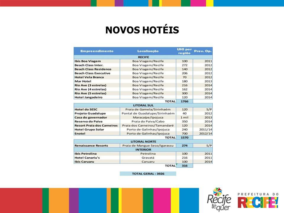 NOVOS HOTÉIS
