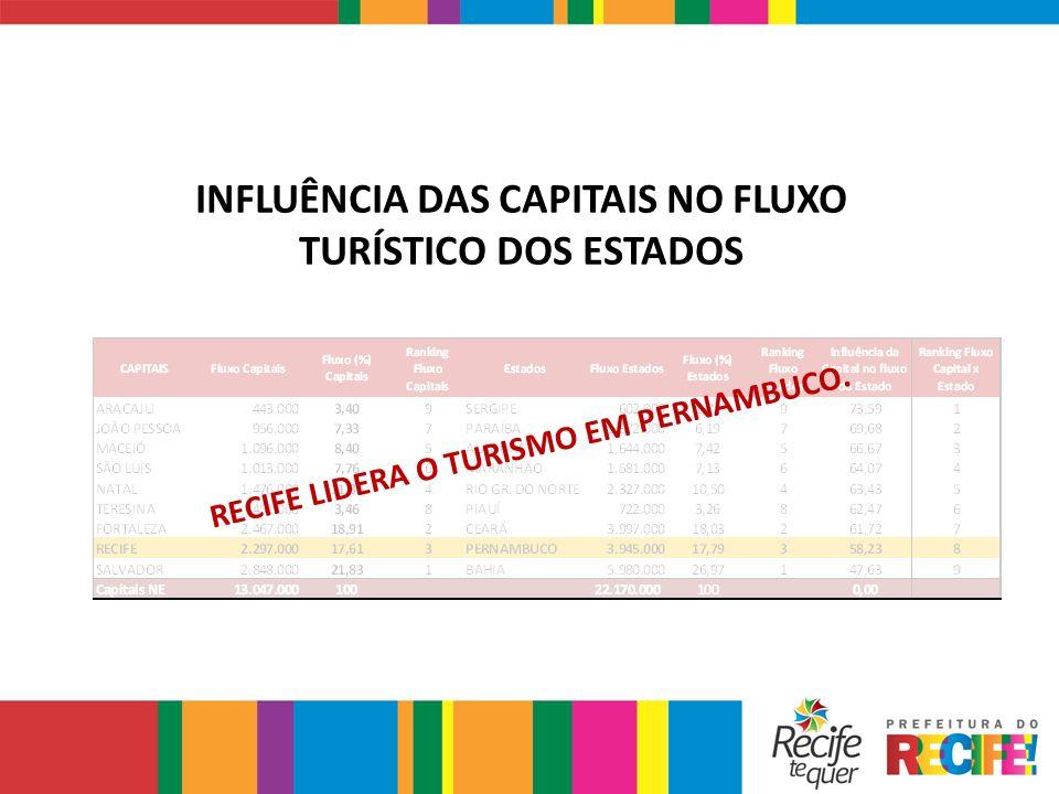 INFLUÊNCIA DAS CAPITAIS NO FLUXO TURÍSTICO DOS ESTADOS RECIFE LIDERA O TURISMO EM PERNAMBUCO.