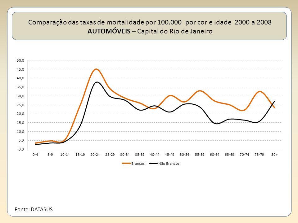 Comparação das taxas de mortalidade por 100.000 por cor e idade 2000 a 2008 AUTOMÓVEIS – Capital do Rio de Janeiro Fonte: DATASUS