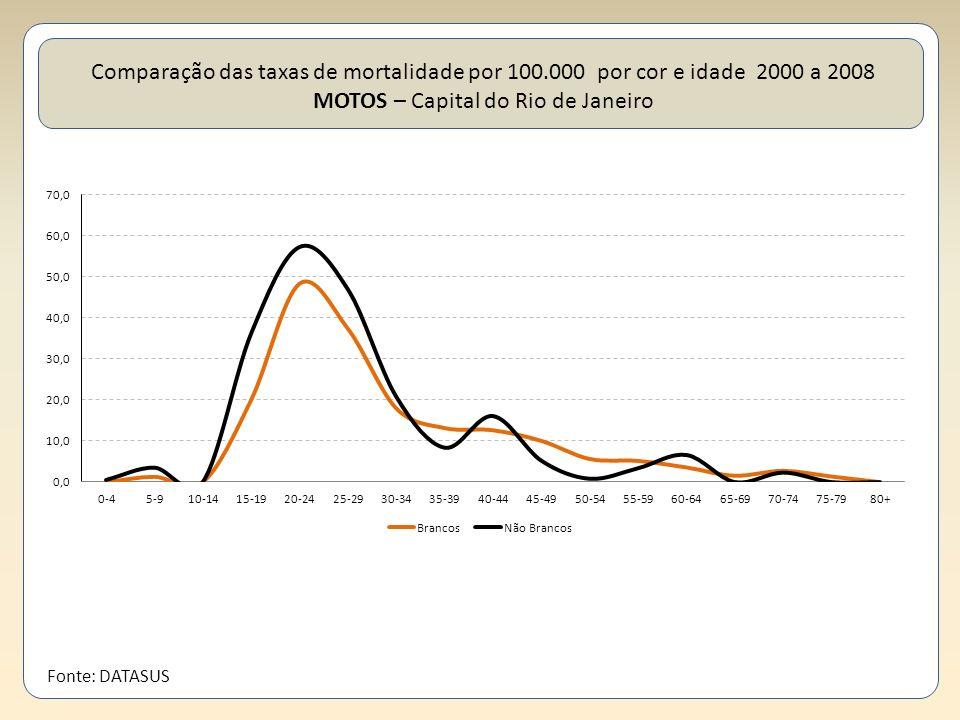 Comparação das taxas de mortalidade por 100.000 por cor e idade 2000 a 2008 MOTOS – Capital do Rio de Janeiro Fonte: DATASUS