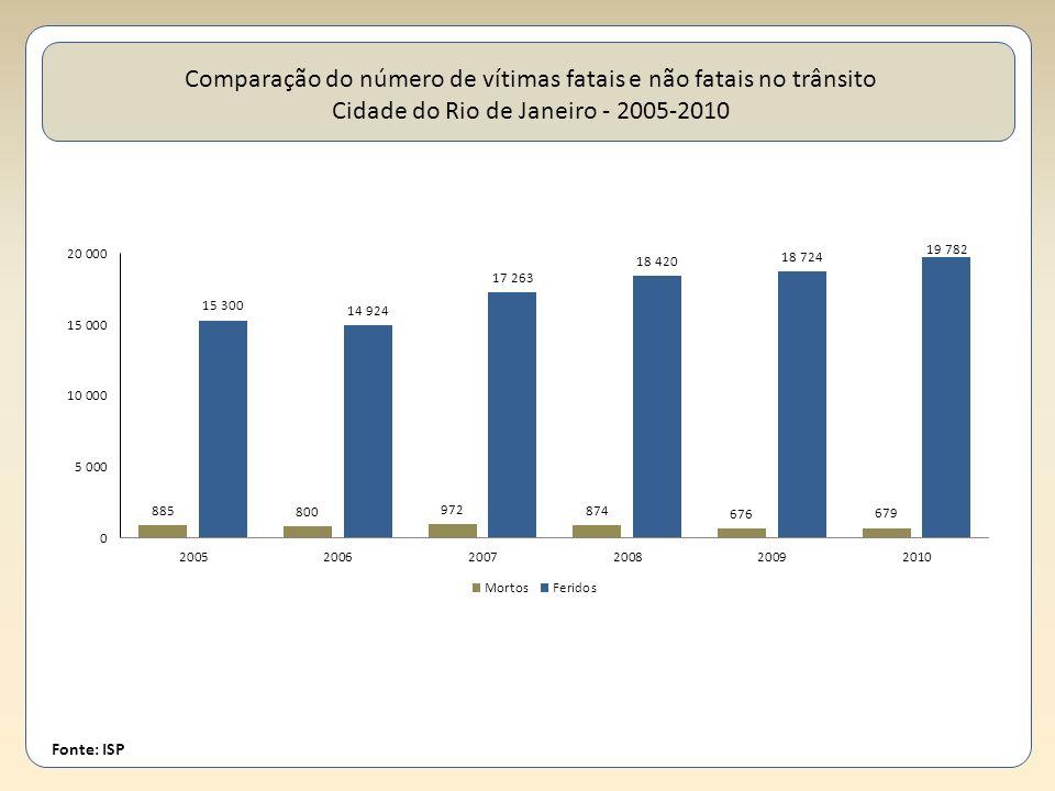Fonte: ISP Comparação do número de vítimas fatais e não fatais no trânsito Cidade do Rio de Janeiro - 2005-2010