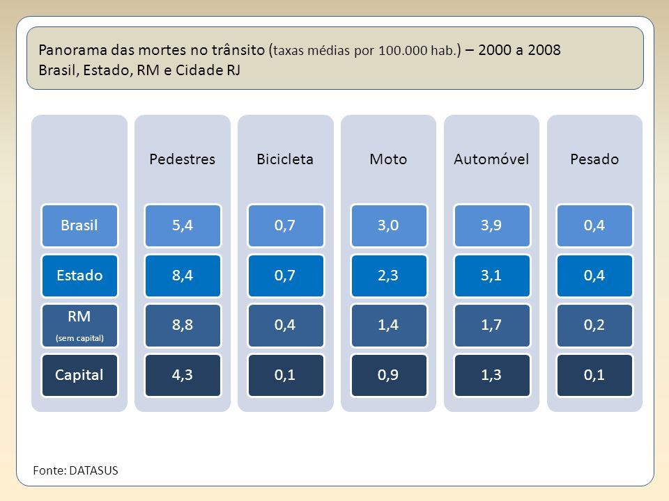 Panorama das mortes no trânsito ( taxas médias por 100.000 hab. ) – 2000 a 2008 Brasil, Estado, RM e Cidade RJ BrasilEstado RM (sem capital) Capital P
