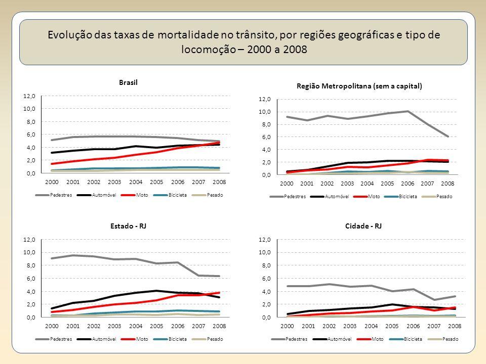 Evolução das taxas de mortalidade no trânsito, por regiões geográficas e tipo de locomoção – 2000 a 2008
