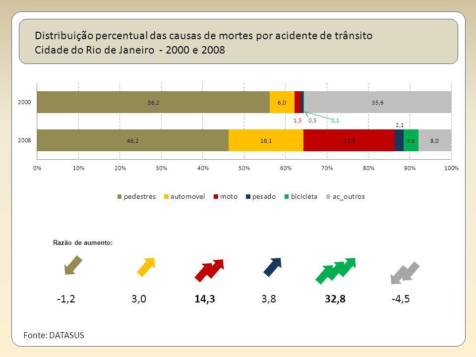 Distribuição percentual das causas de mortes por acidente de trânsito Cidade do Rio de Janeiro - 2000 e 2008 3,014,33,832,8-4,5-1,2 Fonte: DATASUS Raz