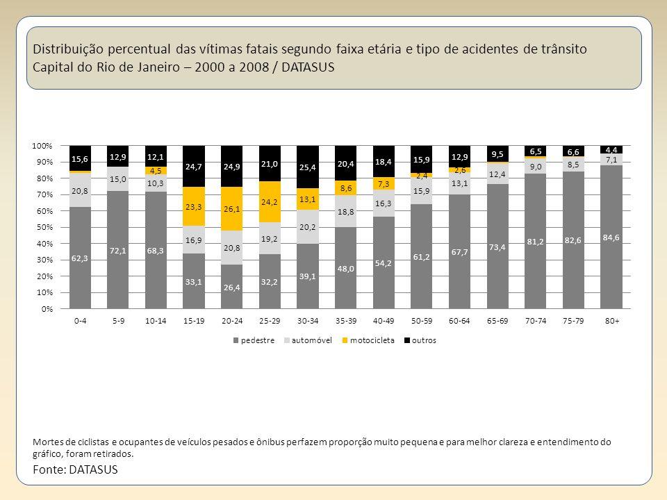 Distribuição percentual das vítimas fatais segundo faixa etária e tipo de acidentes de trânsito Capital do Rio de Janeiro – 2000 a 2008 / DATASUS Mort