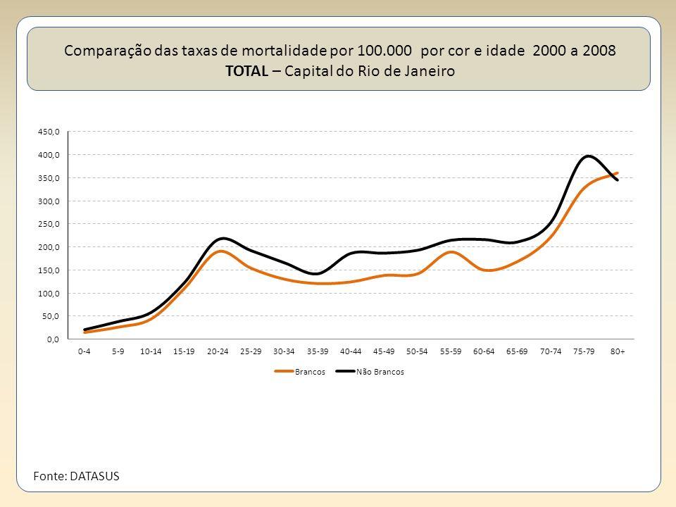 Comparação das taxas de mortalidade por 100.000 por cor e idade 2000 a 2008 TOTAL – Capital do Rio de Janeiro Fonte: DATASUS